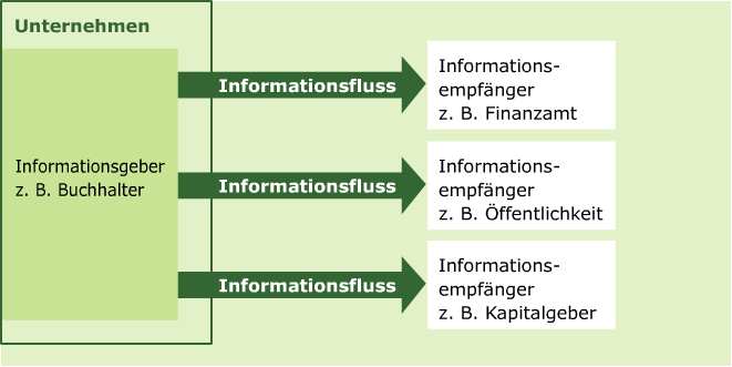 k02_3_1_2_informationsfluss.png
